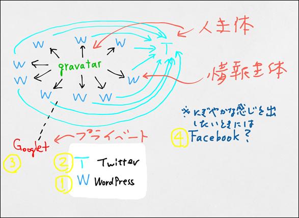 SNSの使い分け_1 by UPAD