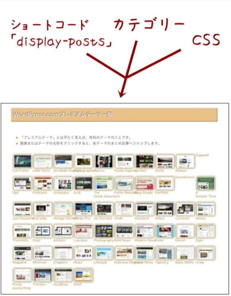 [WordPress.com] 一覧表をショートコード「display-posts」、カテゴリー分けおよび CSS を使って表示・管理する | comemo