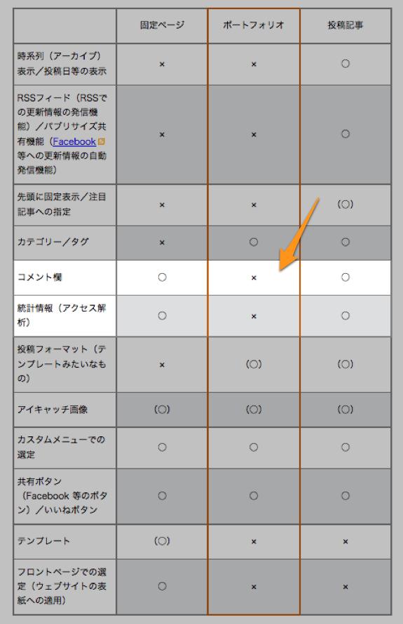 【WordPress.com】投稿タイプ「固定ページ」、「投稿」に、新たに「ポートフォリオ」が加わった | comemo
