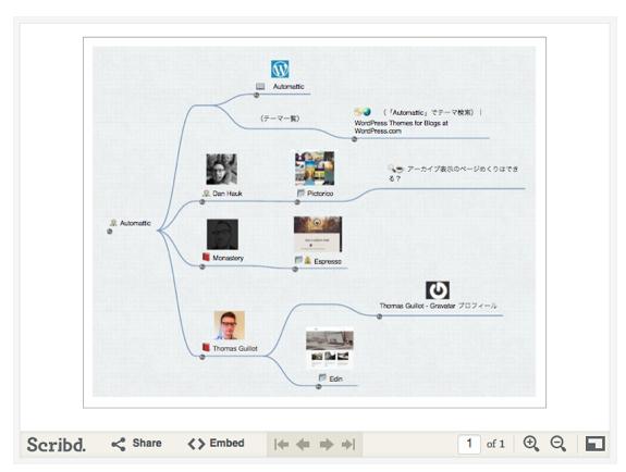 iThoughtsX で作成したマップの一部分を pdf 形式で抽出し、Scribd で表示させる   comemo