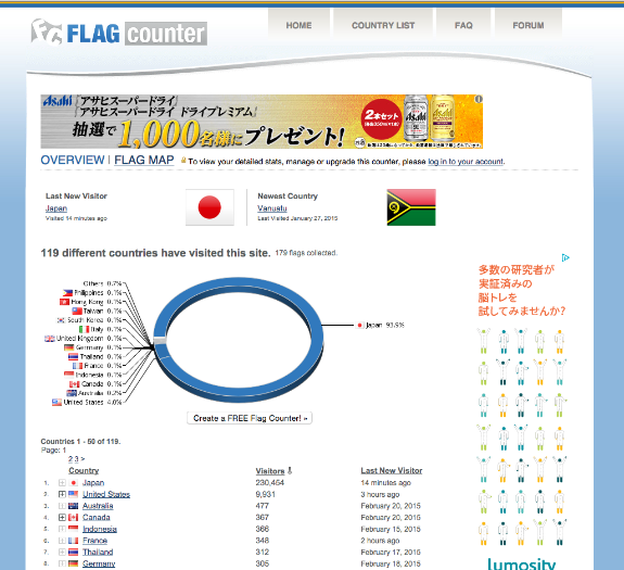 Flag Counter » Overview 2015-02-21 20-27-41