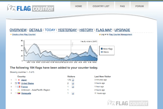 Flag Counter » Visitor Information 2015-02-21 20-04-07